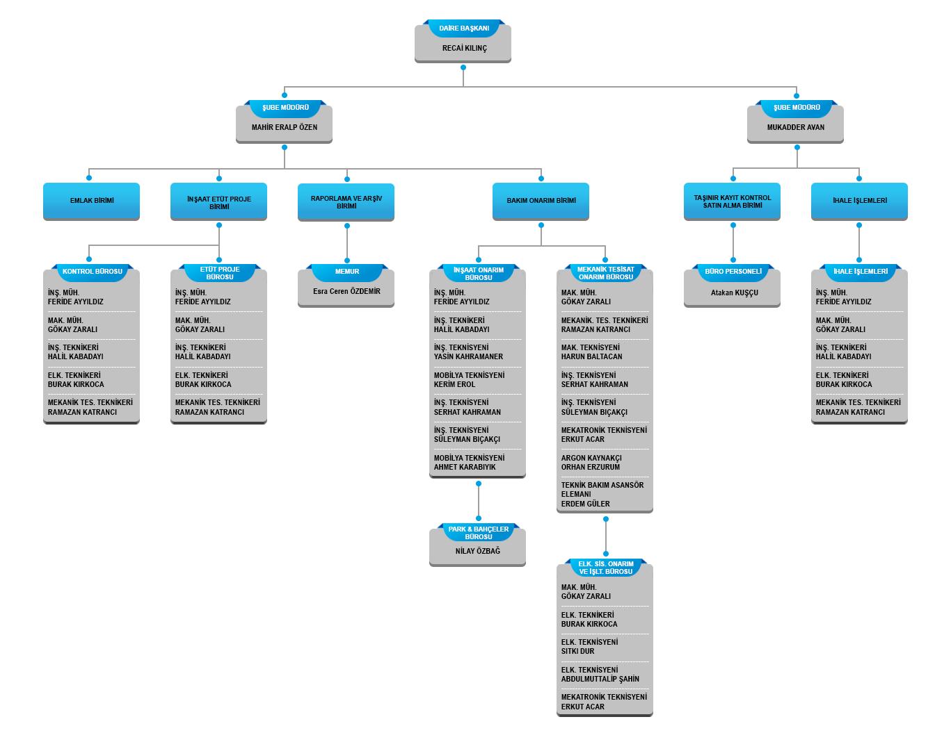 MGÜ Yapı İşleri Teknik Daire Başkanlığı   Organizasyon Şeması