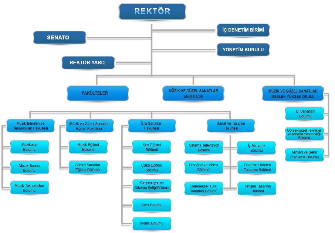 MGÜ Akademik Organizasyon Şeması