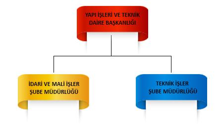 MGU İdari ve Mali İşler Organizasyon Şeması